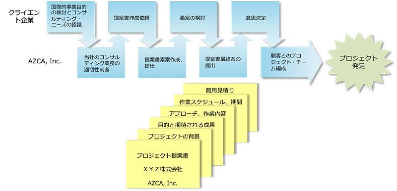 jp_approach_new